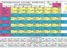 Как отличить главную и побочную подгруппы в периодической системе Менделеева?