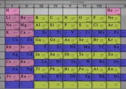Что такое период в периодической системе элементов Д .И. Менделеева?